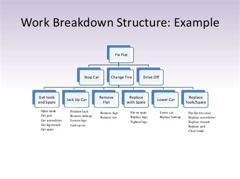 work breakdown structure visio visio file structure template best free home design