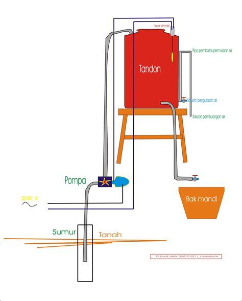 Instalasi Pipa Air Pompa Air Listrik Optimis Teknik