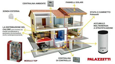 Miglior Impianto Riscaldamento by Palazzetti E La Domotica Applicata Al Riscaldamento