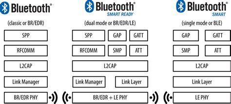 bluetooth smart bluetooth low energy ble bluetooth introdu 231 227 o ao bluetooth smart ble embarcados