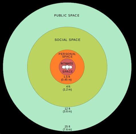 personal comfort zone personal distance zones