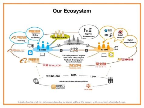 alibaba logistics alibaba group overview