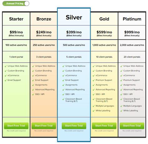 it service cost model template insight for administrators into lms pricing models