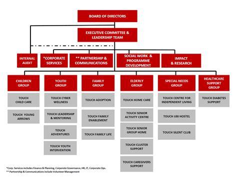 organisation chart organisation chart ratelco com