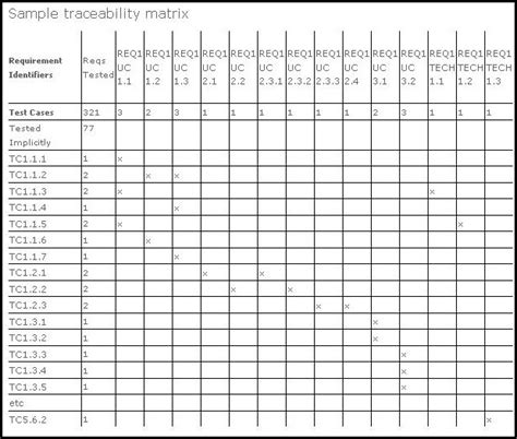 traceability matrix template for test cases traceability matrix himani jain profile