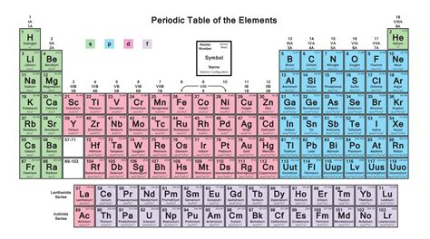 Blocks On Periodic Table spdf block elements periodic table the p block elements