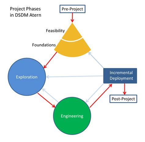 Theory And Application It Research Metodologi Penelitian Ti file dsdm atern project phases png wikimedia commons