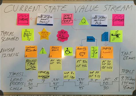 Visual Six Sigma Data Analysis Lean Ebook E Book value map sticky notes animated image green belt