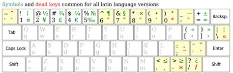 us keyboard layout special characters add more than 600 special characters to your keyboard