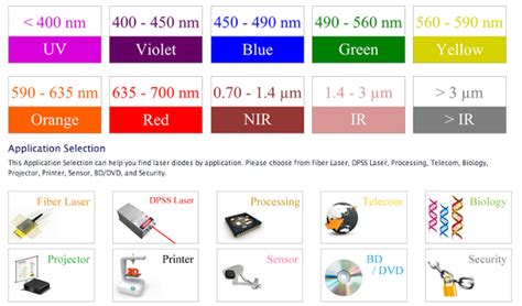 diode laser application laser diodes all wavelength output power colors