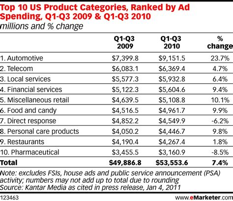 best categories pharma ad spend still ranks low ehealthcare