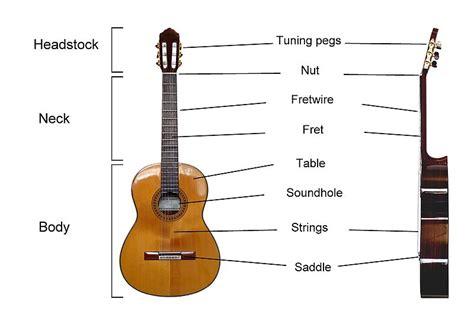tutorial gitar best part musical terms glossary guitars normans music blog