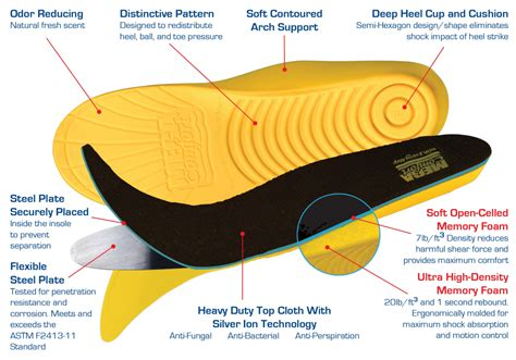 puncture resistance radial all weather megacomfort pam 174 puncture resistant shoe insole