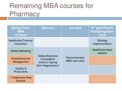 What Is Pharmd Mba by Pharmd Mba For Uci Pre Pharmacy Club Mar 17