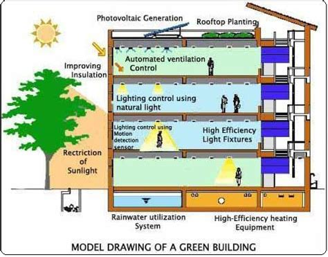 environmental comfort systems green buildings roots of energy efficient future