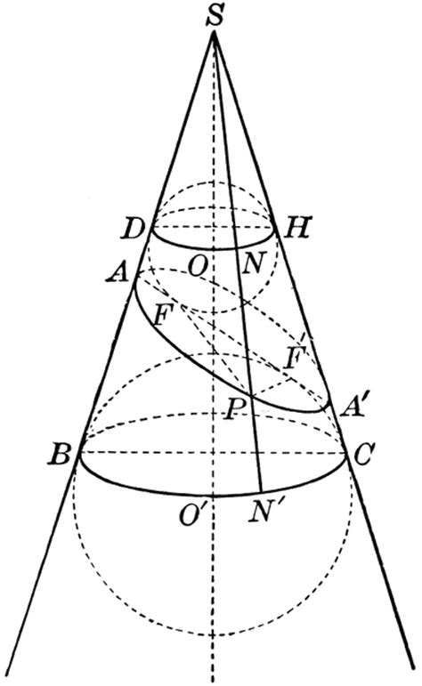 conic sections ellipses conic section showing an ellipse clipart etc