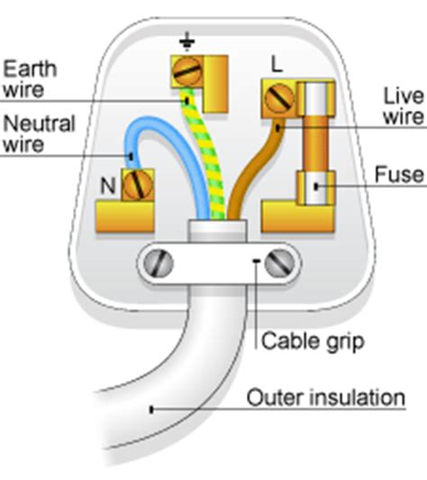 gcse bitesize cables and plugs