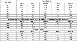 officer pay chart the 2015 pay chart guide