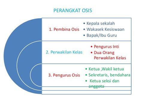 contoh administrasi osis