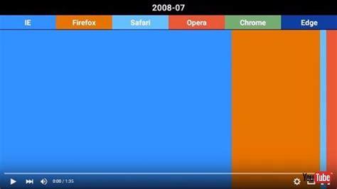 defer layout update chromee 朽 朽 氓 逐 2008年7撃 萪015年12撃梳 磨uラウザシェアり燥 抽実 v quot 凍