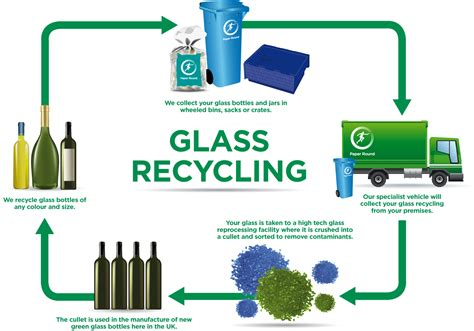 glass recycling process diagram glass recycling paper