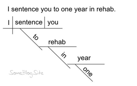 diagram a sentence for me diagramming sentences some site