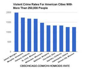 what city has the most murders in 2016 fbi s violent crime statistics for every city in america