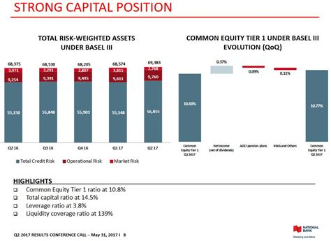 strong financial analysis na strong capital position