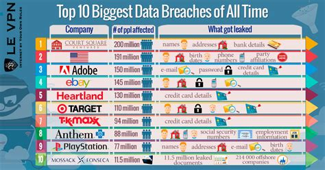 top 10 of all time top 10 data breaches of all time vpn identity