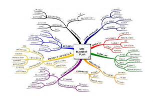 Sme Business Plan Template by Free Mind Map Exles For Business Plan Excel Financial