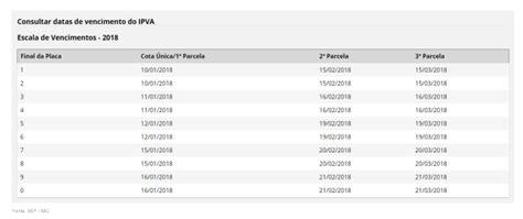 escala pagamento servidores mg voc 234 pode parcelar seu ipva em at 233 10 vezes ou s 243 come 231 ar