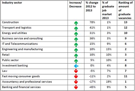 the uk graduate market of leeds careers