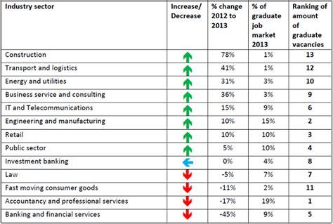 the uk graduate job market university of leeds careers