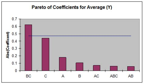 design of experiment excel pareto chart in excel 2010 pdf create a pareto chart