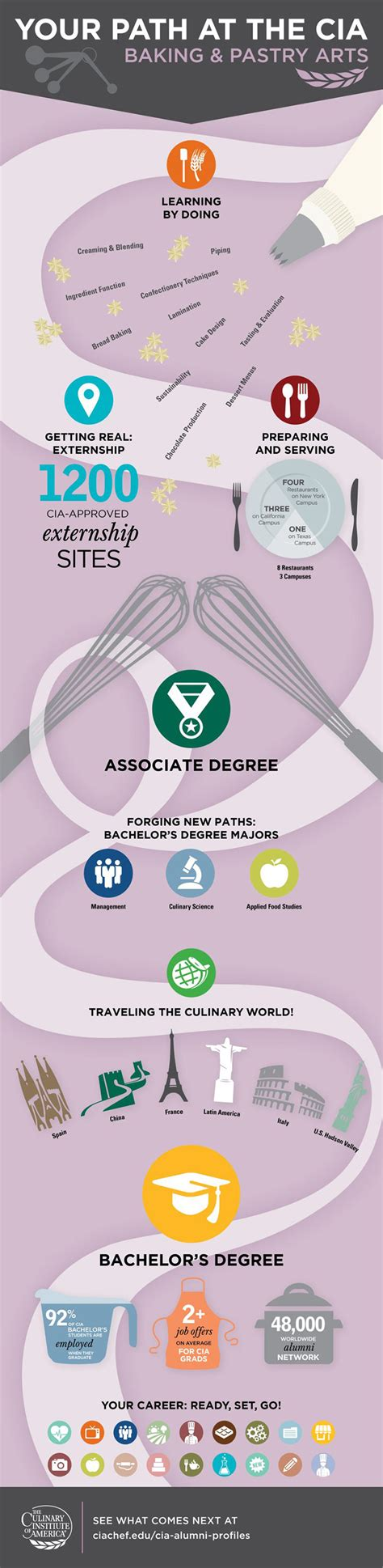 Baking Career Information by The Culinary Institute Of America Path To A Baking Pastry Career Infographic