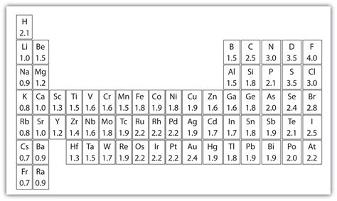 Periodic Table Polarity by Chemical Bonds