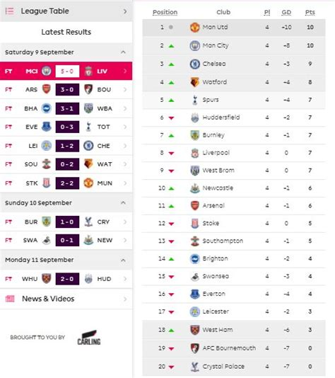 epl table premier league english premier league 2017 2018 week 4 results