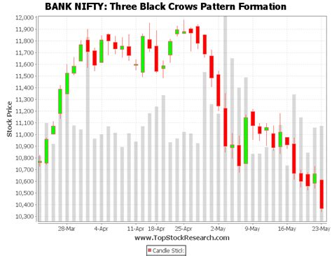 candlestick pattern of nifty exle of three black crows candlestick pattern bank nifty