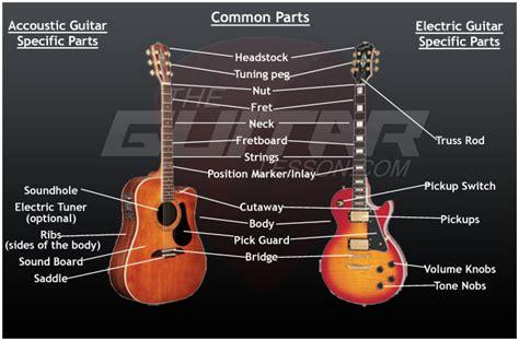 guitar sound diagram wiring diagram with description