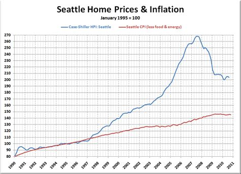 is 1998 price inflation a fair home valuation method