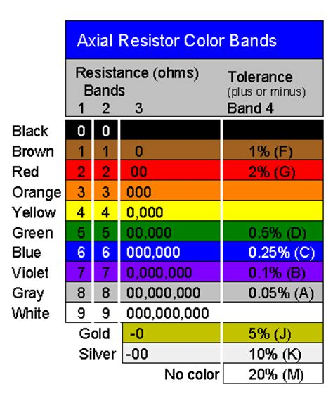 tolerance of resistor meaning resistor article about resistor by the free dictionary