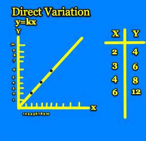 direct and inverse variation worksheet abitlikethis