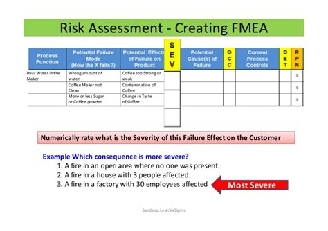 risk management using fmea in pharma