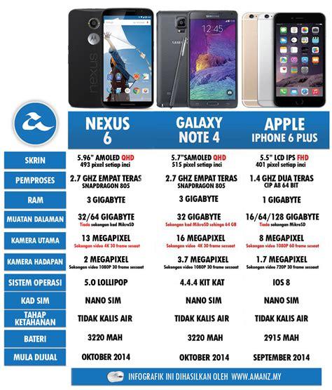 nexus 10 wikipedia bahasa indonesia ensiklopedia bebas iphone 4 adalah telepon genggam generasi ke 4 dari seri