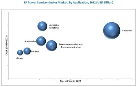power diode market rf power semiconductor market by product material 2020 marketsandmarkets