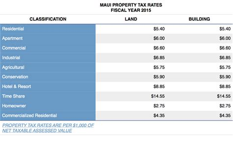 Honolulu County Property Tax Records Property Taxes Among Lowest In The Us
