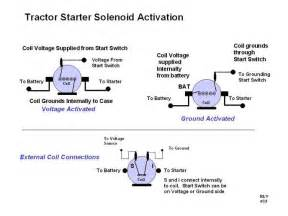 Three types of solenoids ground activated was common on 8n and later