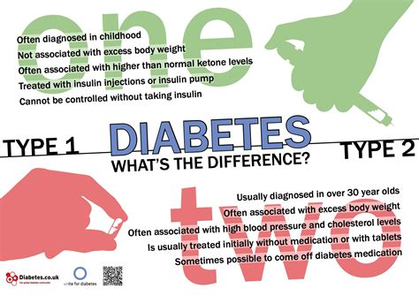 What Is The Difference Between The Four Types Of Mba by Free Diabetes Posters Downloads