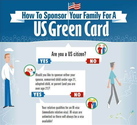 Can I Get A Green Card If I A Criminal Record How To Get The Family Based Green Card Infographic Immigrationdirect