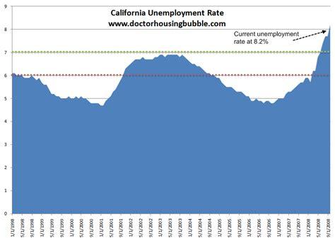 doctor housing bubble california unemployment rate 187 dr housing bubble blog